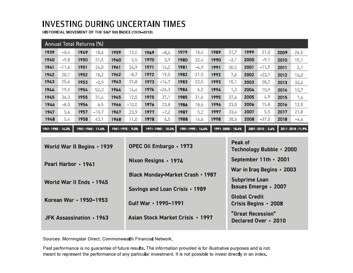 investing-during-uncertain-times