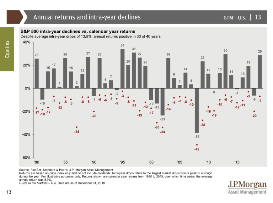 thumbnail-annual-returns-and-intra-year-declines-2019
